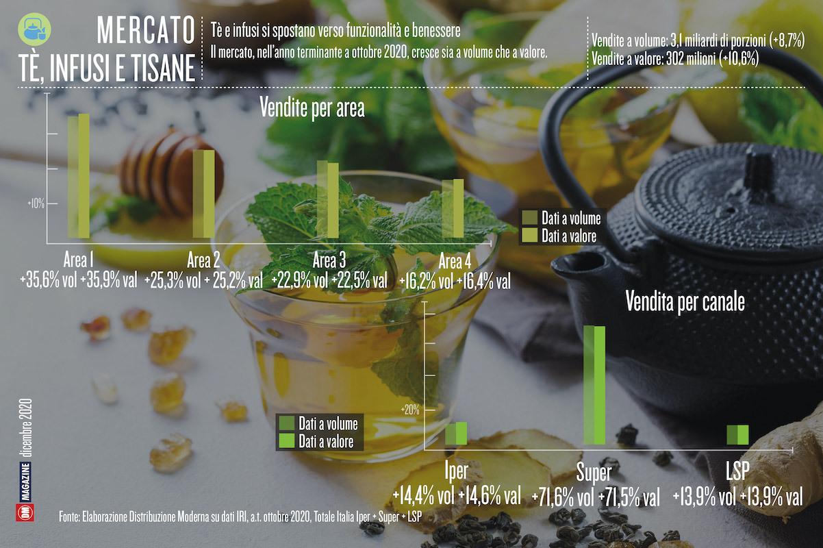Tè e infusi si spostano verso funzionalità e benessere