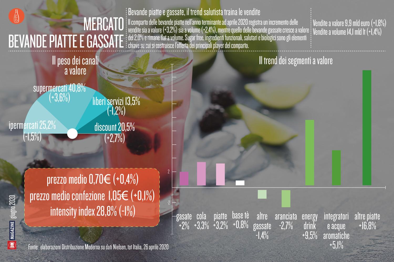 Bevande piatte e gassate, il trend salutista traina le vendite