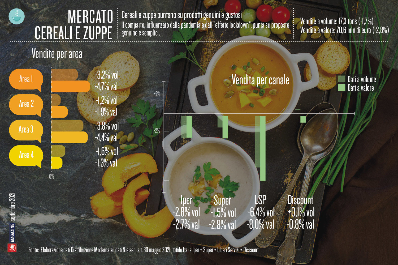 Cereali e zuppe puntano su prodotti genuini e gustosi