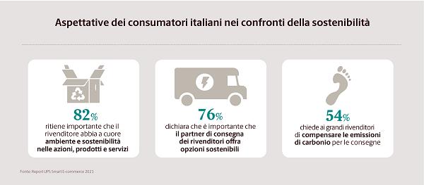 E-commerce e logistica: per il 90% degli italiani l'affidabilità del partner di consegna è fondamentale