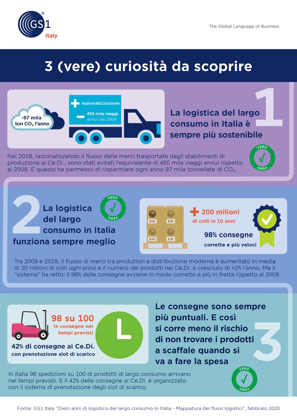 GS1 Italy: la logistica della GDO in Italia sempre più green ed efficiente
