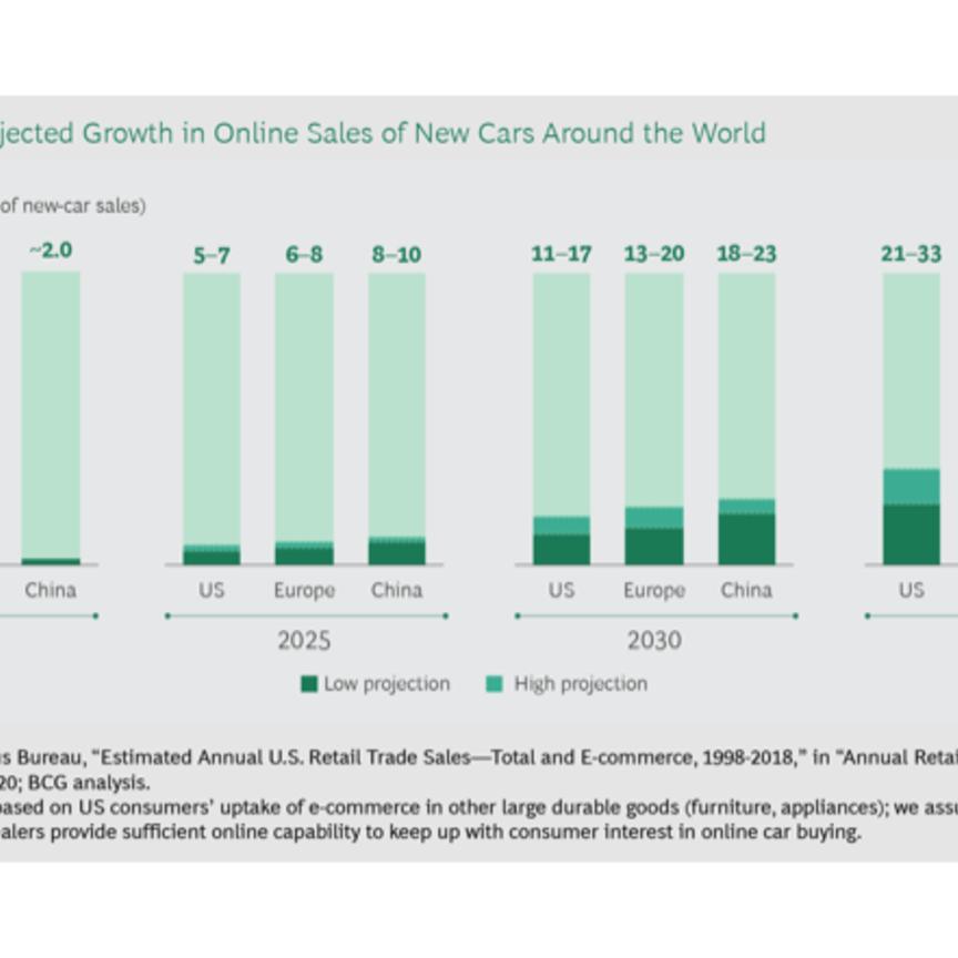 Bcg: nel 2035 in Europa online il 40% delle vendite di auto nuove