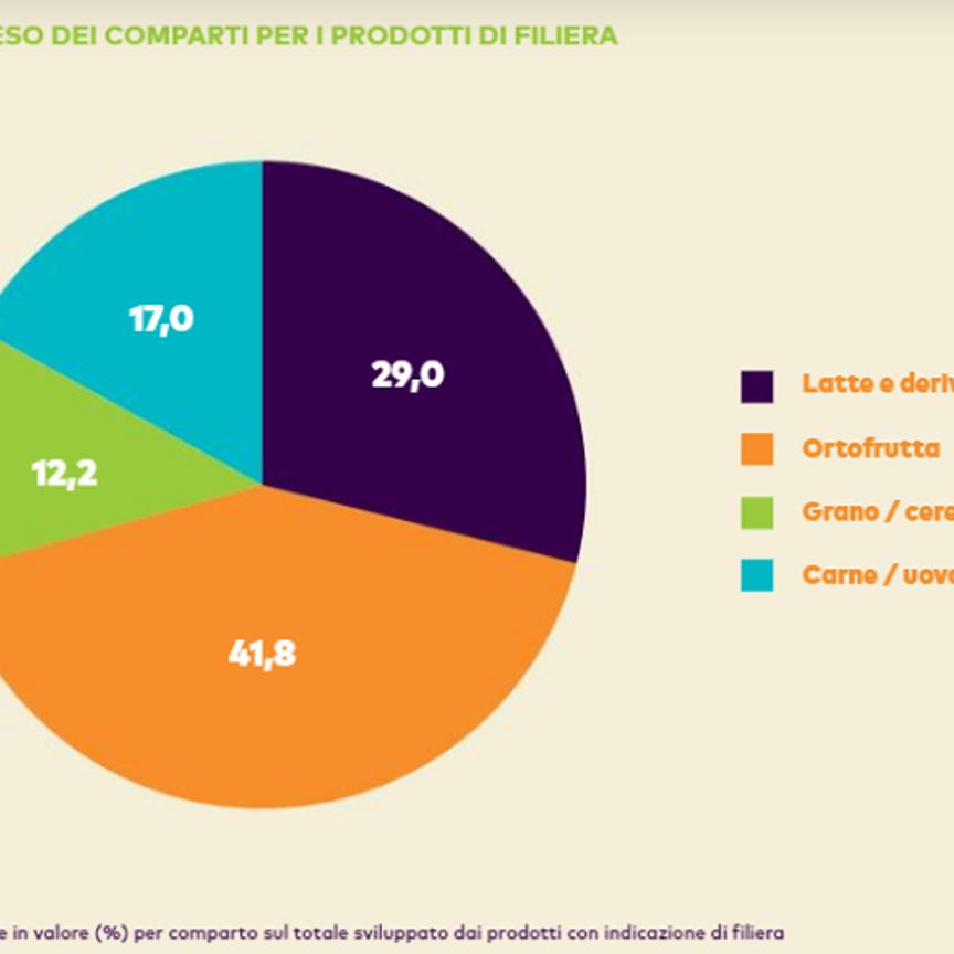 La filiera in etichetta vale oltre 259 mln di euro