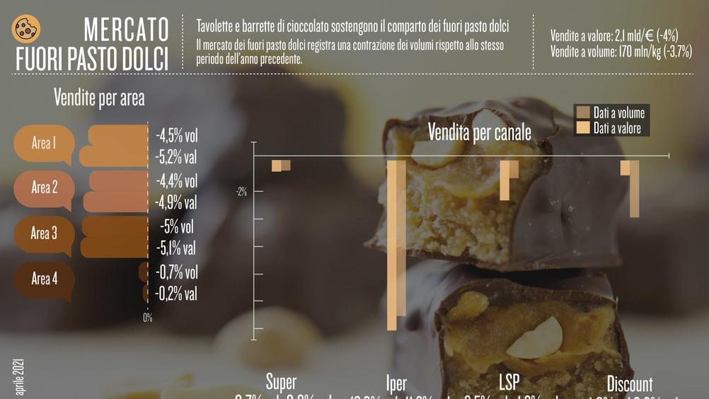 Tavolette e barrette di cioccolato sostengono il comparto dei fuori pasto dolci