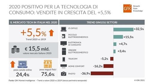 Tecnologia di consumo: +5,5% per il mercato italiano nel 2020