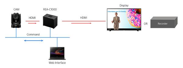 Sony presenta la prima soluzione di analisi video basata su Intelligenza Artificiale