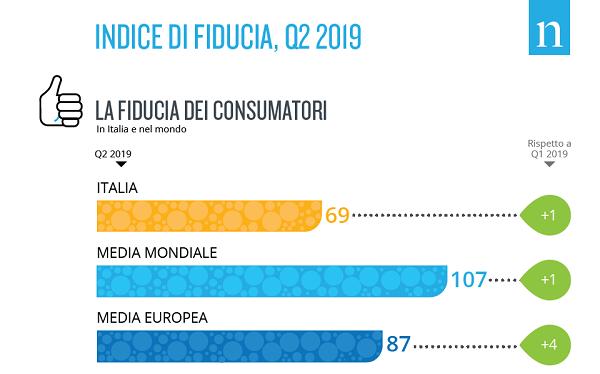 Cresce l'indice di fiducia dei consumatori italiani