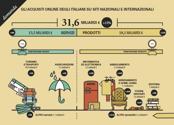 Acquisti online: nel 2019 in Italia sfiorano i 31,6 mld di euro