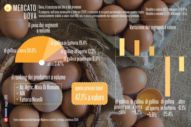 Uova, il successo del bio e del premium