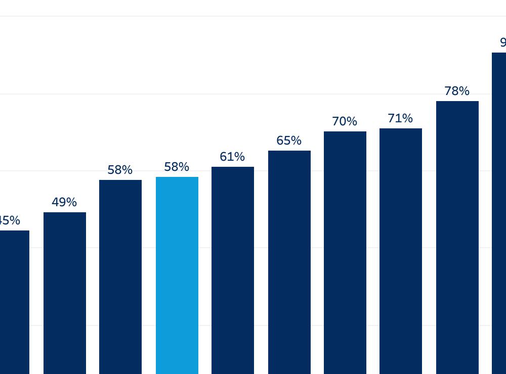 Salesforce: il commercio digitale globale è cresciuto del 58%