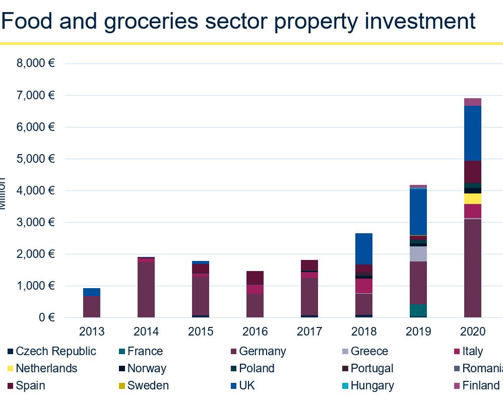 Savills: il food & grocery nuovo protagonista negli investimenti retail