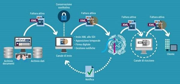 Fatturazione elettronica: un'opportunità di innovazione per le aziende italiane