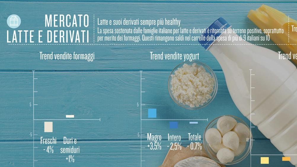 Latte e suoi derivati sempre più healthy