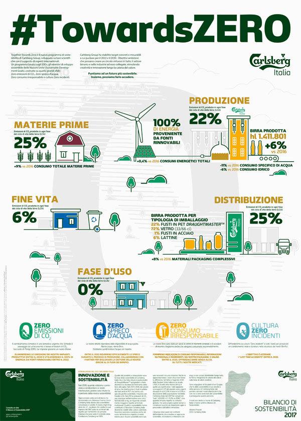 Carlsberg conferma l'impegno nella sostenibilità