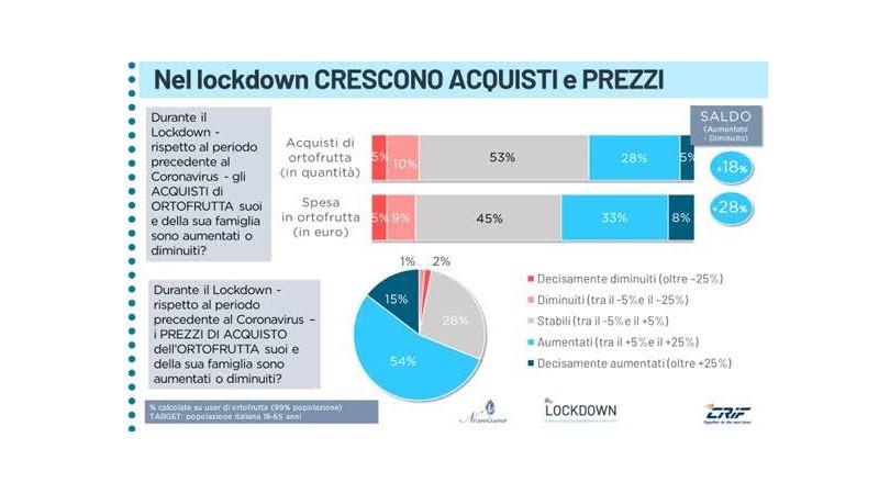 Osservatorio NomismaCrif: 1 italiano su 3 ha aumentato i consumi di frutta e verdura durante il lockdown
