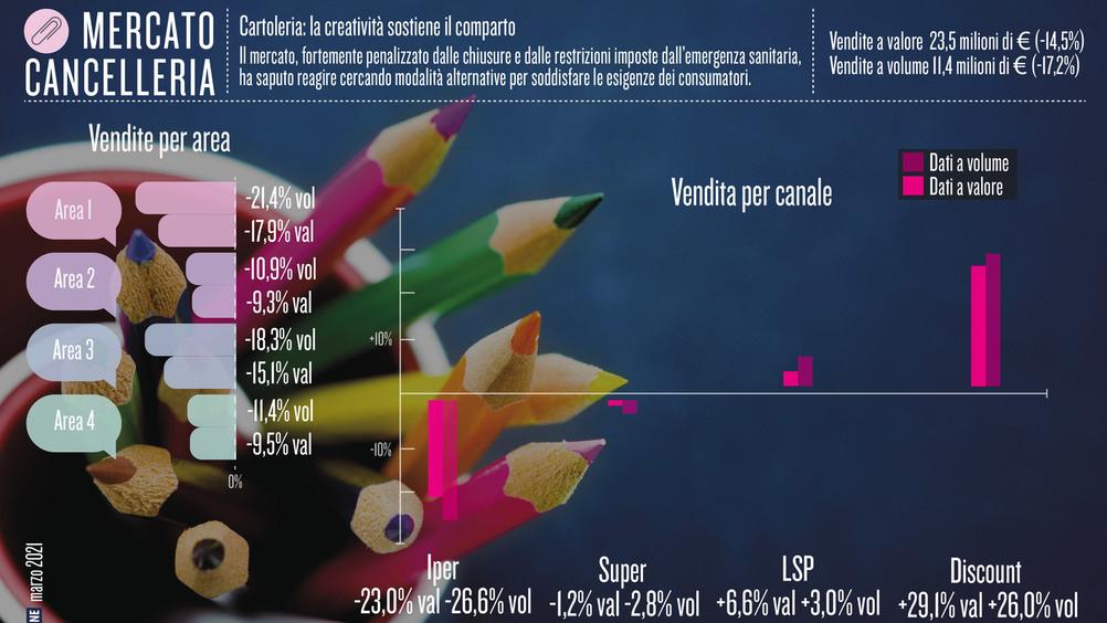 Cartoleria: la creatività sostiene il comparto