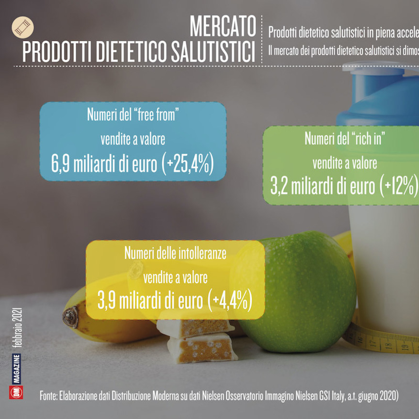 Prodotti dietetico salutistici in piena accelerazione