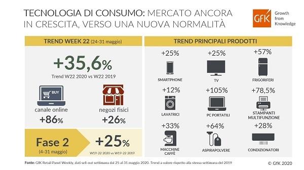 Tecnologia di consumo: il mercato italiano continua a crescere
