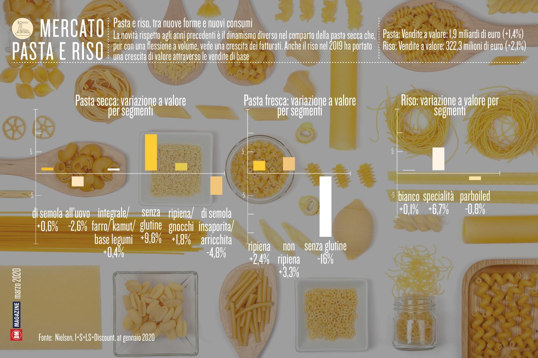 Pasta e riso, tra nuove forme e nuovi consumi