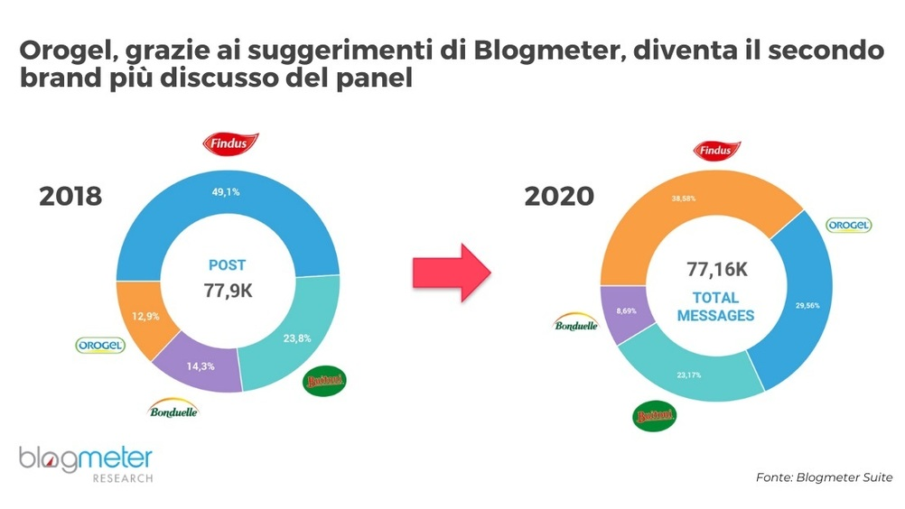 Road to Omnichannel: i social per le strategie di posizionamento. La testimonianza di Orogel
