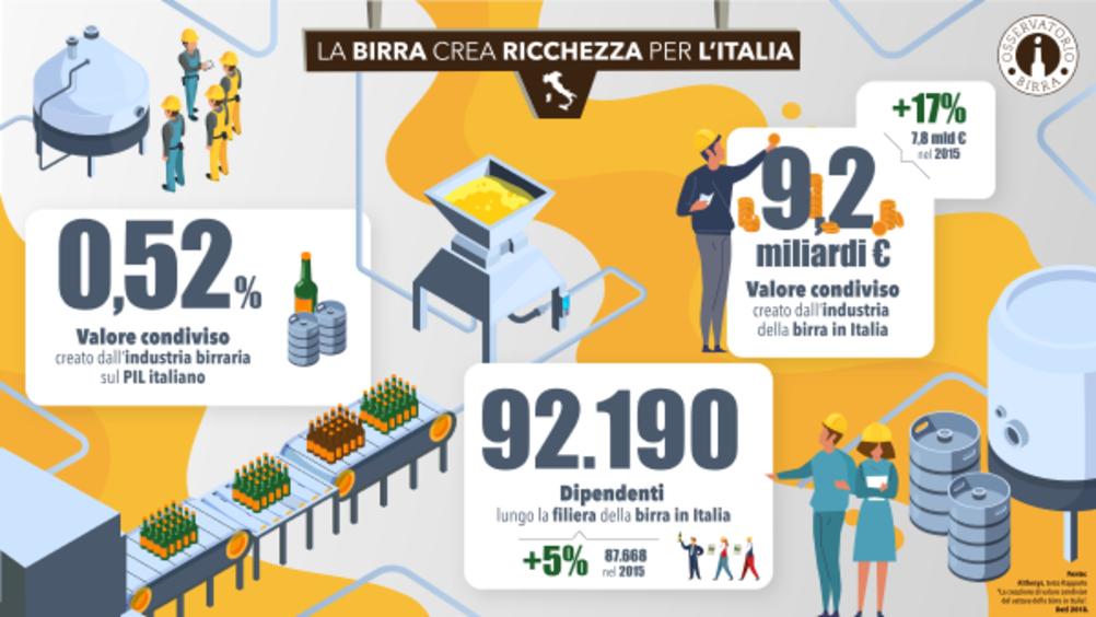 Osservatorio Birra: nel 2020 persi 1,6 miliardi di euro e 21mila posti di lavoro