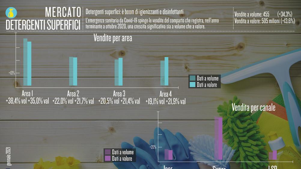 Detergenti superfici: è boom di igienizzanti e disinfettanti