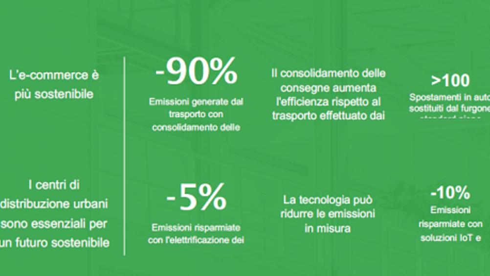 Prologis: l'e-commerce riduce l'impronta di carbonio del commercio al dettaglio