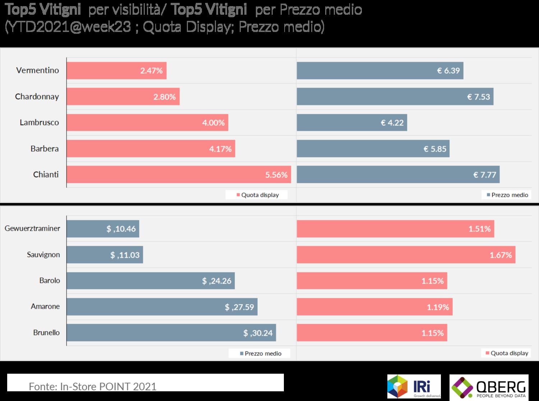QBerg: come cambia l'offerta del vino dei siti web italiani della GDO nel 2021?