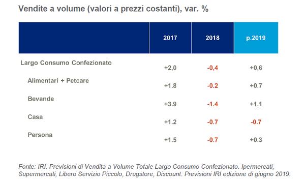 Largo consumo confezionato: in moderata ripresa sia acquisti che spesa