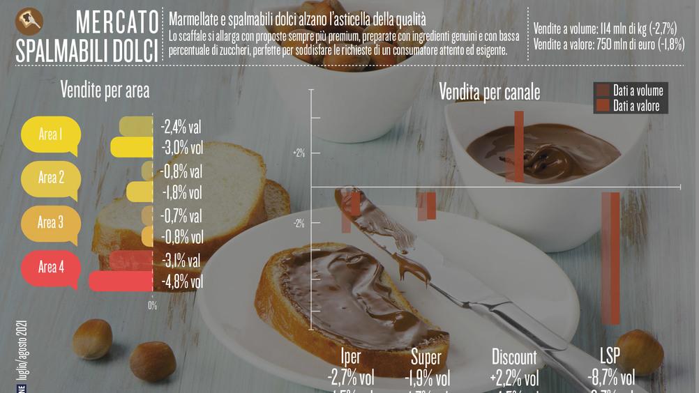 Marmellate e spalmabili dolci alzano l'asticella della qualità