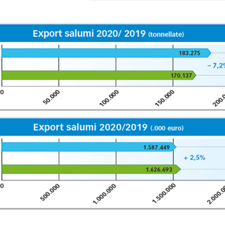 Assica: il Covid frena produzione e consumi di salumi italiani