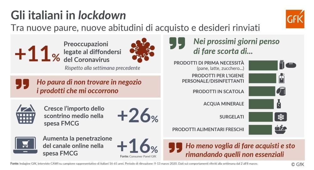 GfK: gli italiani in lockdown, tra nuove abitudini di acquisto e desideri rinviati