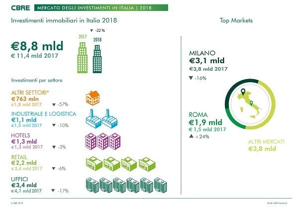 Investimenti immobiliari: - 22% rispetto al 2017
