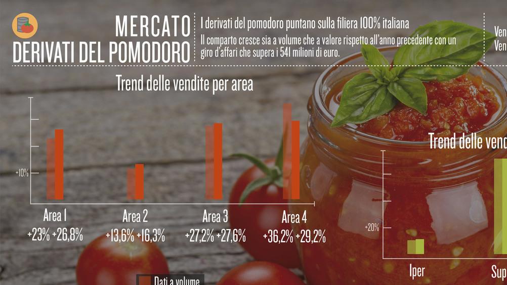 I derivati del pomodoro puntano sulla filiera 100% italiana