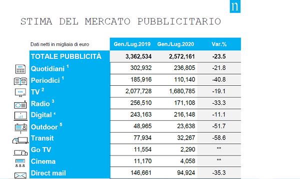Il mercato pubblicitario torna in positivo: +8% a luglio