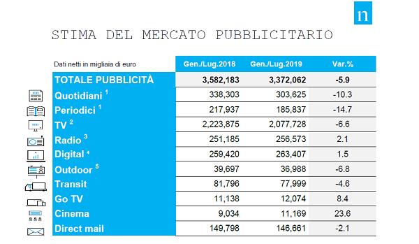 Il mercato pubblicitario chiude luglio in flessione