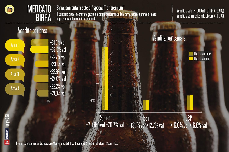 """Birra, aumenta la sete di """"speciali"""" e """"premium"""""""