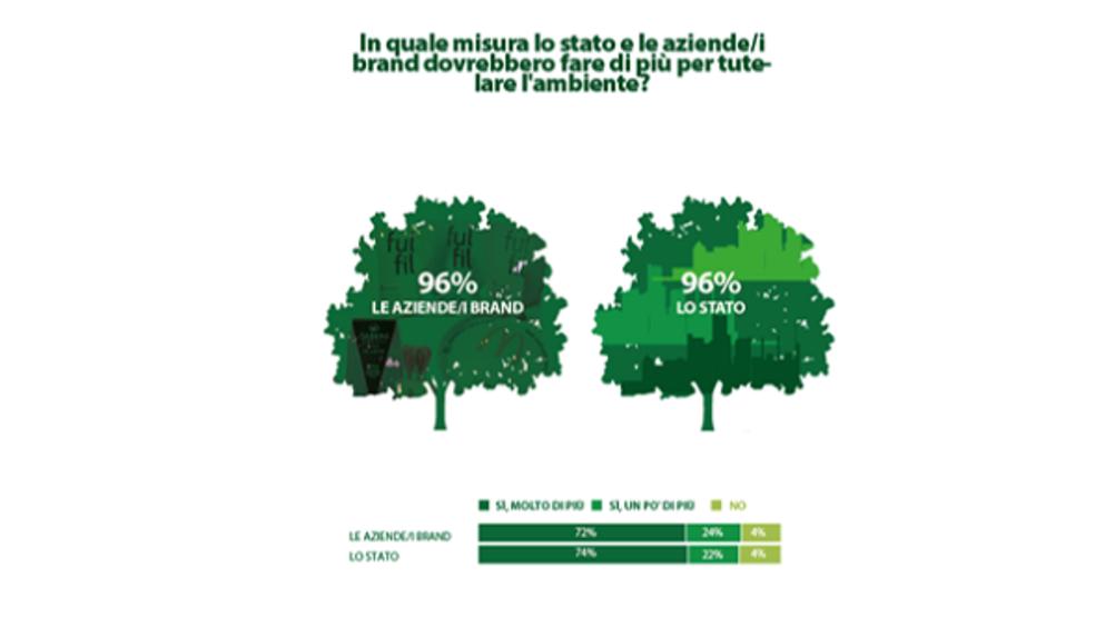 Packaging sostenibile: per il 75% degli italiani i retailer stanno andando nella giusta direzione
