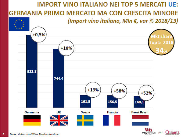 Vino: i rossi toscani Dop leader nel mercato europeo