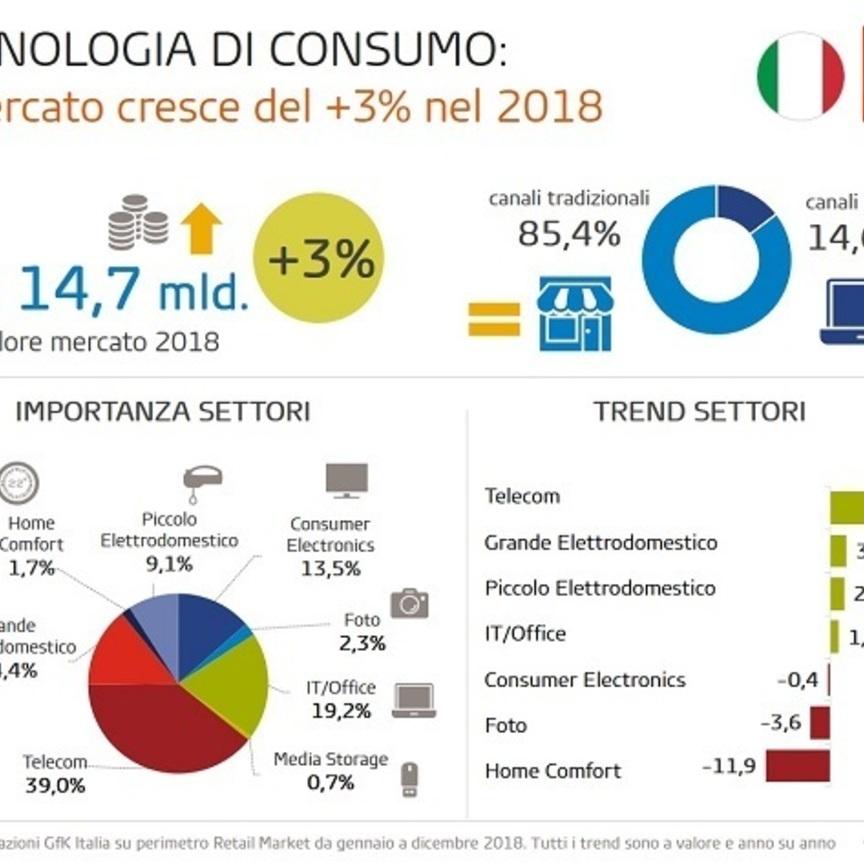 Il mercato italiano della Tecnologia di Consumo cresce del 3% nel 2018