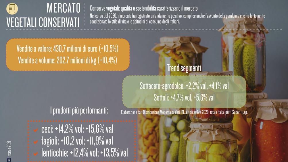 Conserve vegetali: qualità e sostenibilità caratterizzano il mercato