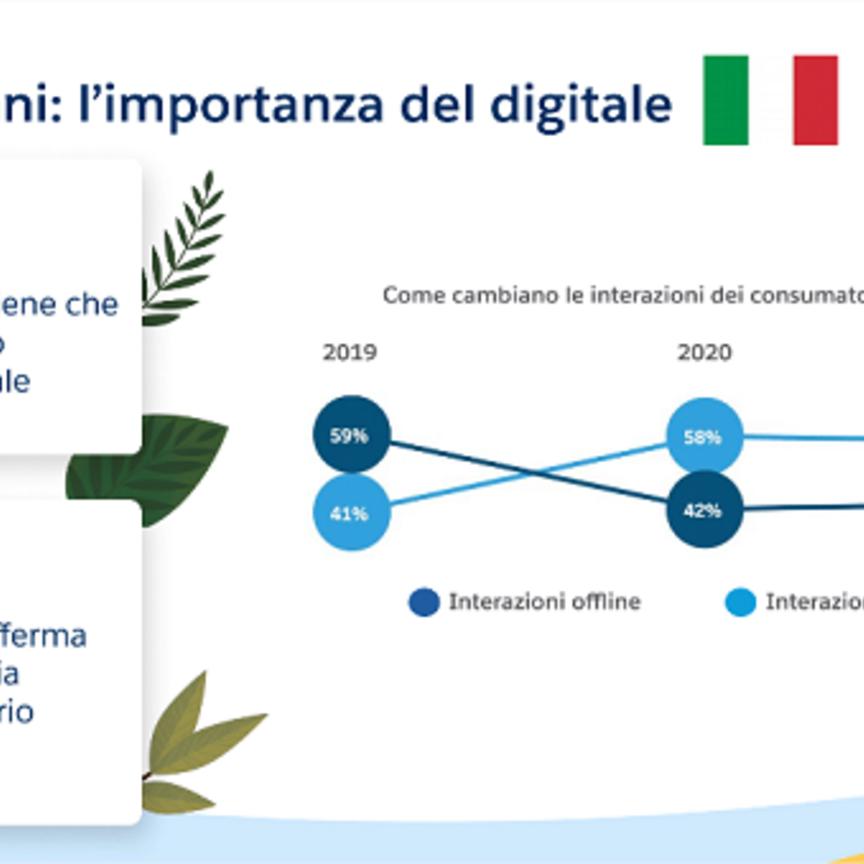 Per l'89% degli italiani le aziende devono accelerare sul digitale