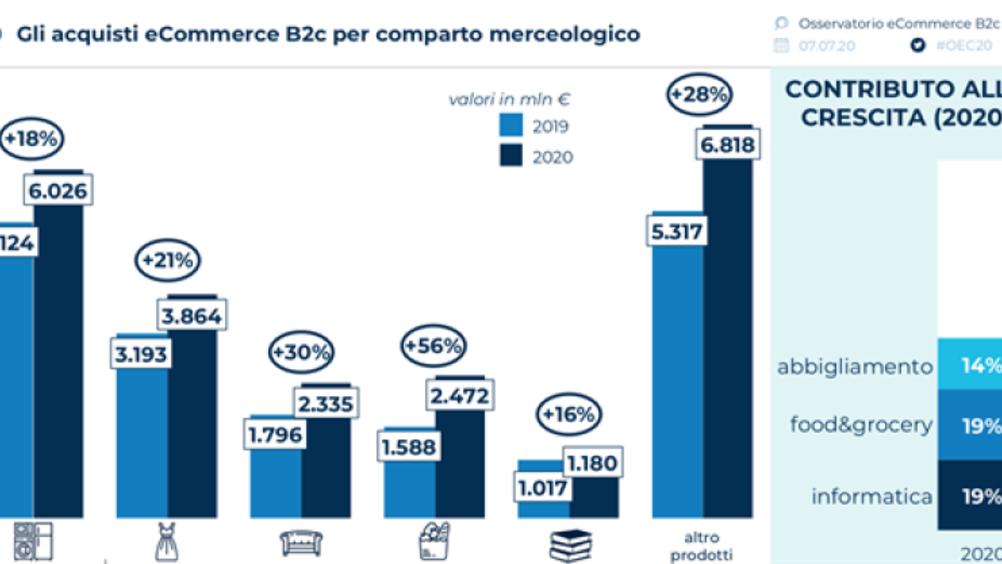 Osservatorio eCommerce B2c: accelera la crescita degli acquisti online