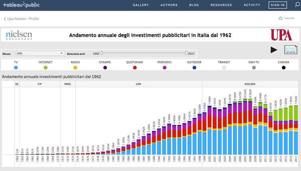 UPA e Nielsen insieme per diffondere l'evoluzione dell'advertising in Italia