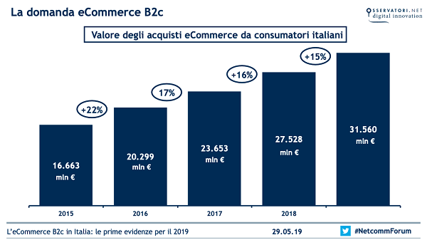 L'e-commerce B2c in Italia continua a crescere