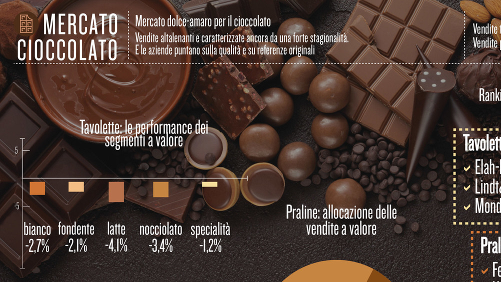 Mercato dolce-amaro per il cioccolato