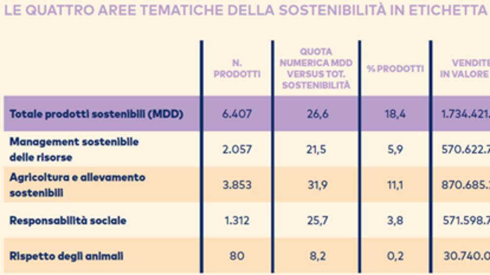 Mdd: la sostenibilità conquista le etichette dei prodotti