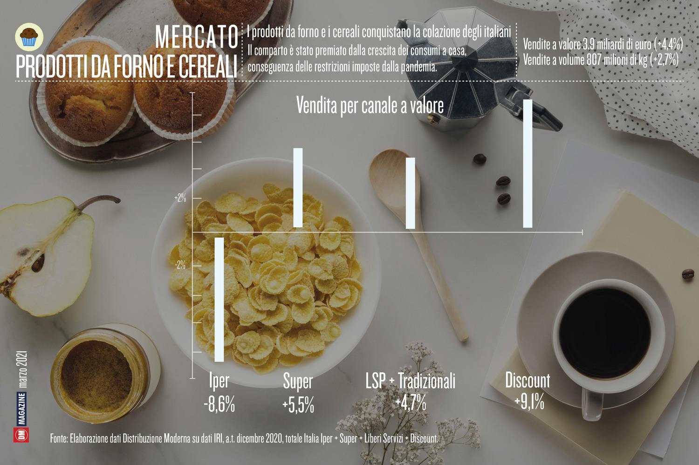 I prodotti da forno e i cereali conquistano la colazione degli italiani