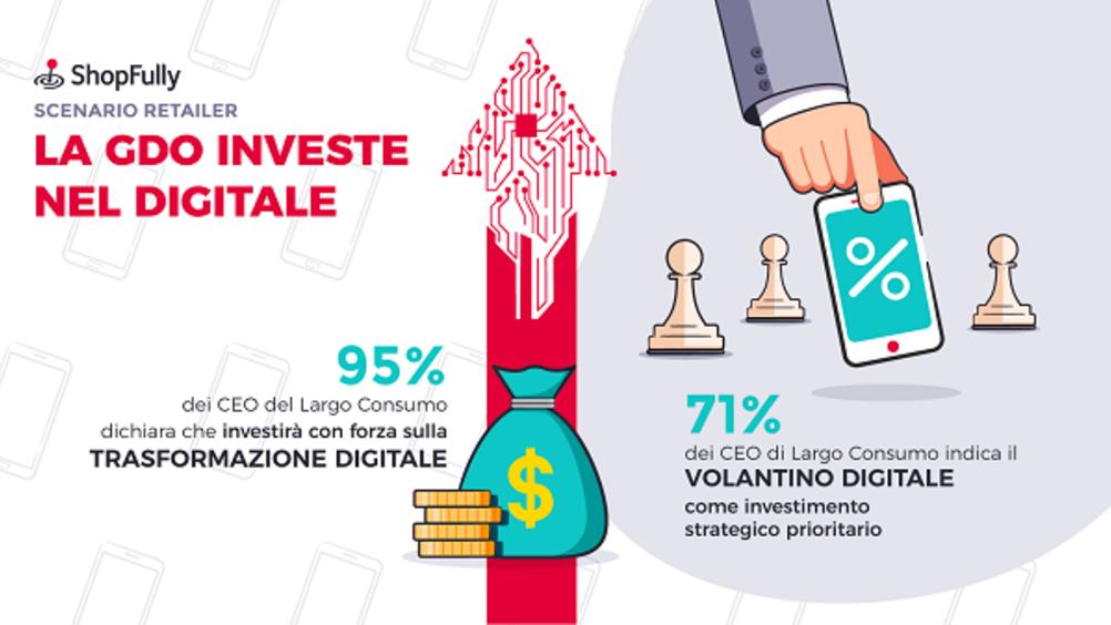 Nel post-Covid il largo consumo investe nella trasformazione digitale