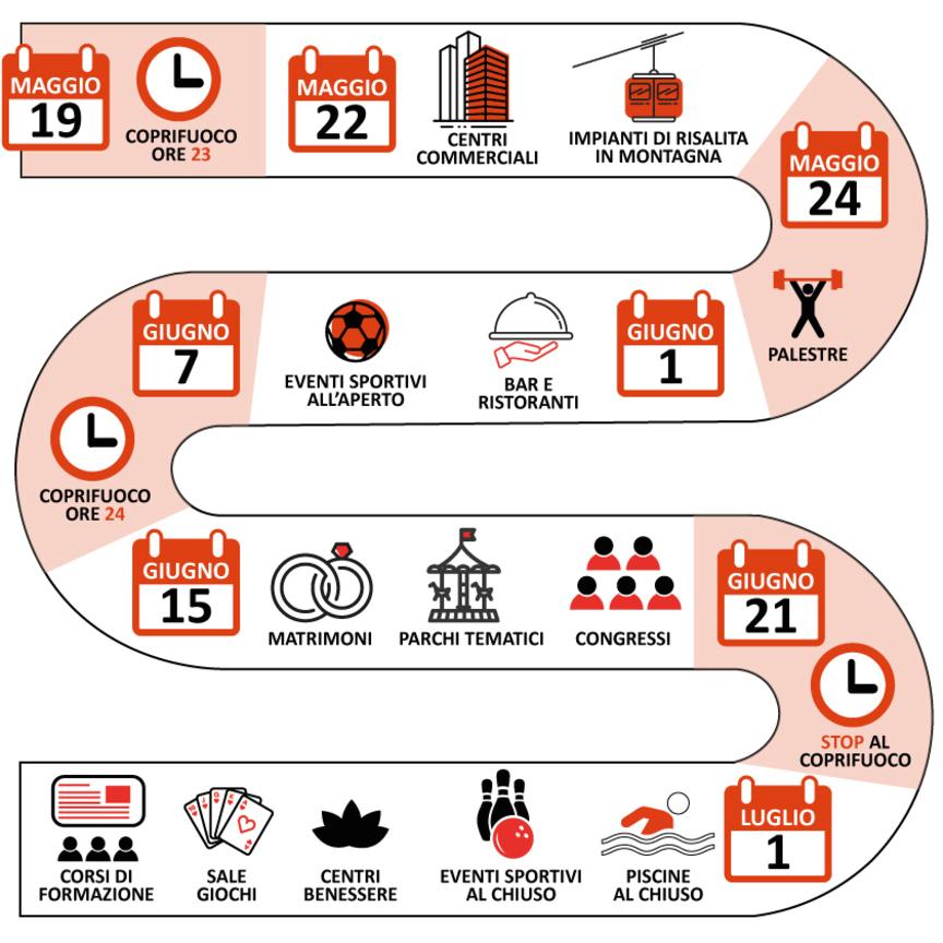 Riaperture: il calendario per non perdere la bussola